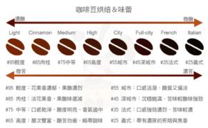 咖啡豆烘焙等級