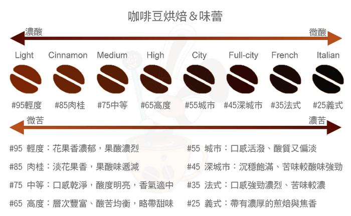 咖啡豆烘焙度