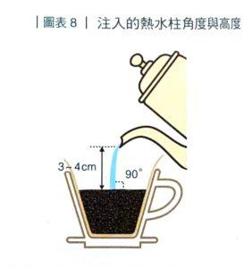 咖啡大師的美味萃取科學